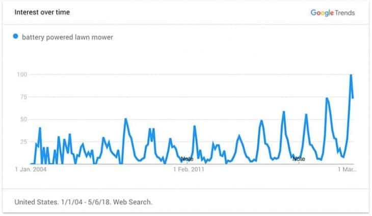 google trends battery powered lawn mowers